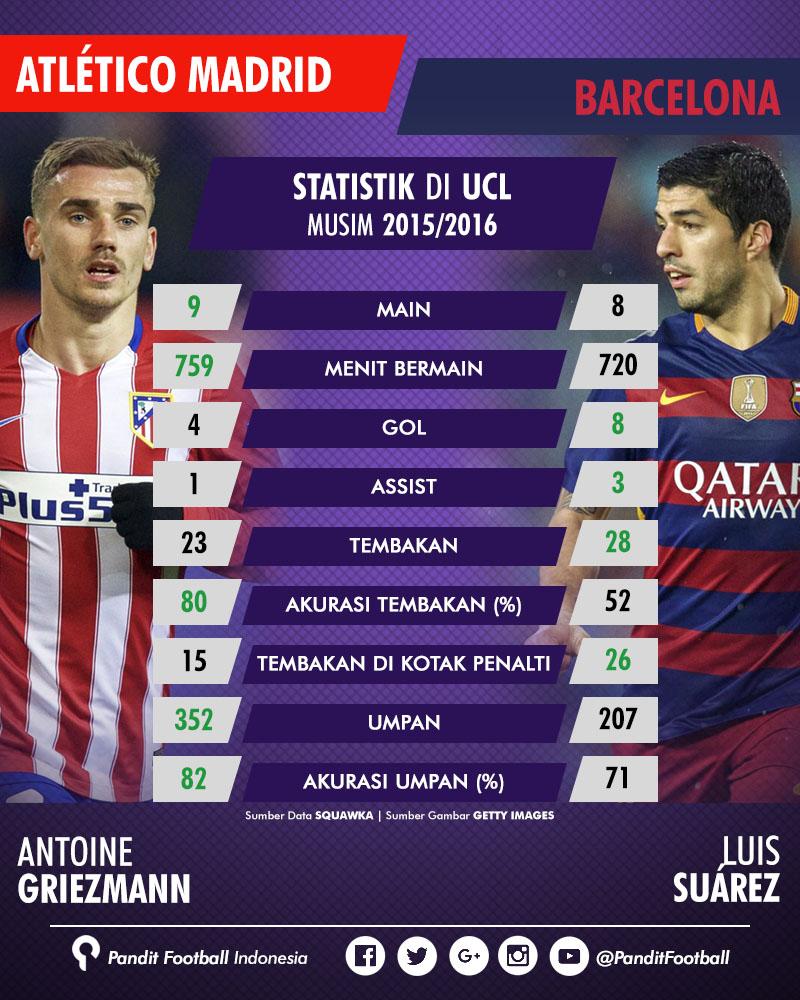 Perbandingan permainan Antoine Griezmann dan Luis Suárez