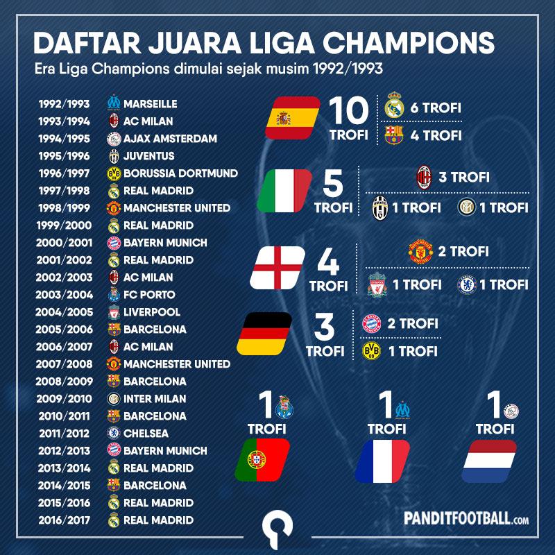 Spanyol Yang Semakin Dominan Di Liga Champions Pandit Football Indonesia