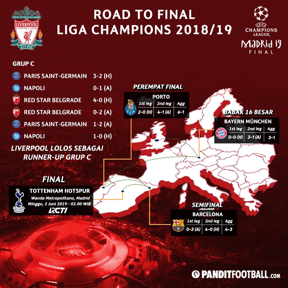 Lucas Moura Injured: Perjalanan Panjang Spurs Dan Liverpool Menuju Final Liga