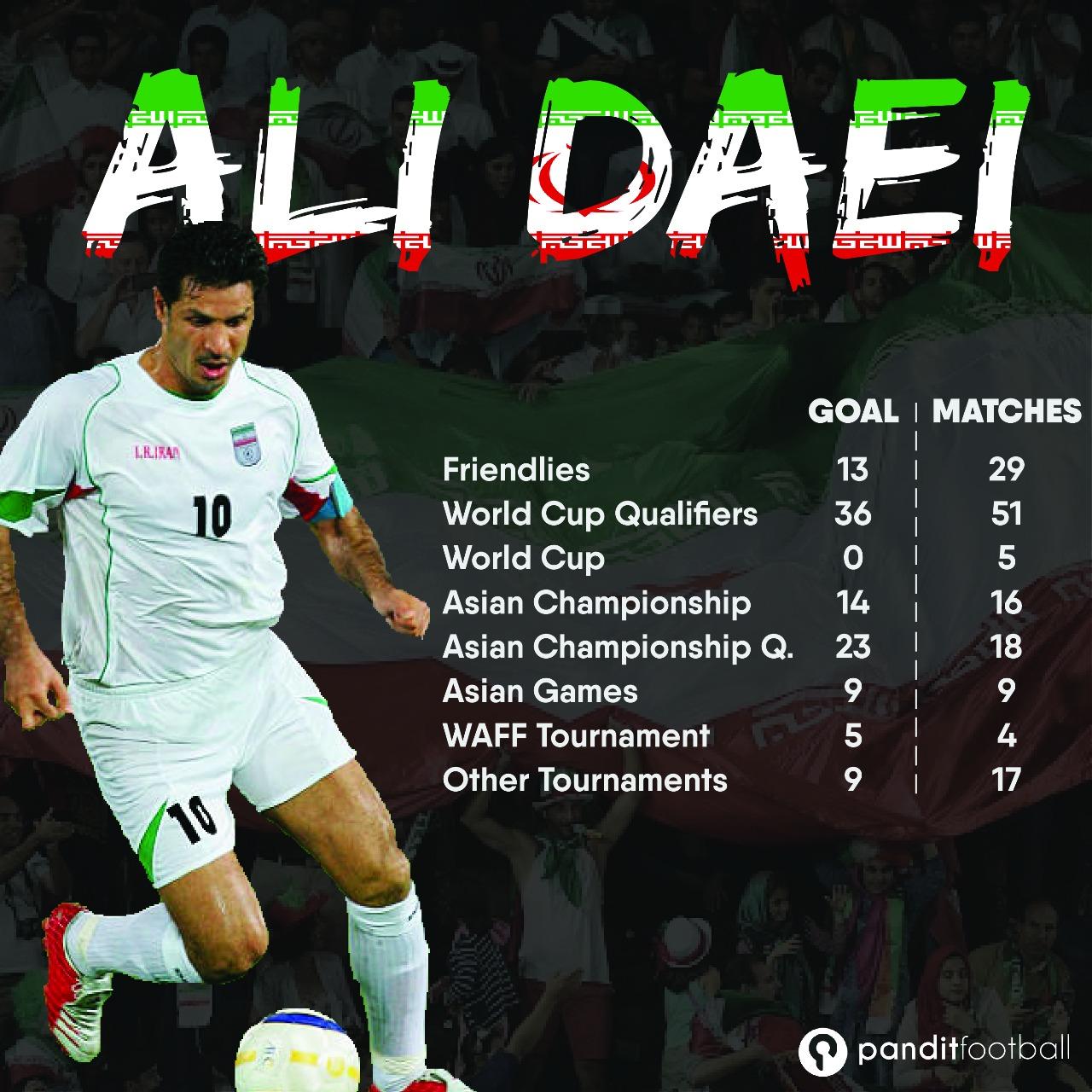 Ali Daei Pencetak Gol Terbanyak Sepanjang Masa