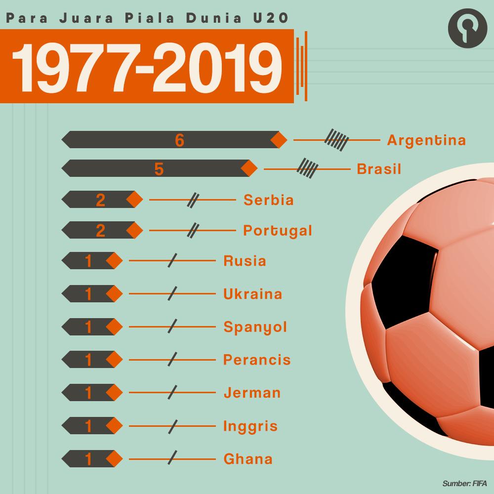 Mengintip Masa Depan Sepakbola Indonesia Melalui Piala Dunia