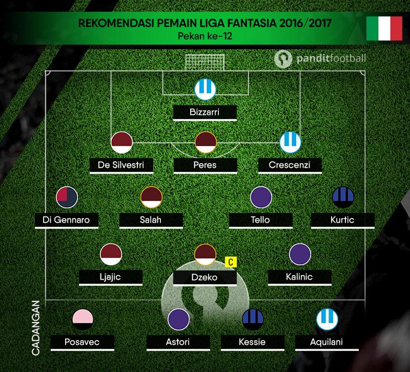 Rekomendasi Tim Liga Fantasia Serie A Pekan ke-12