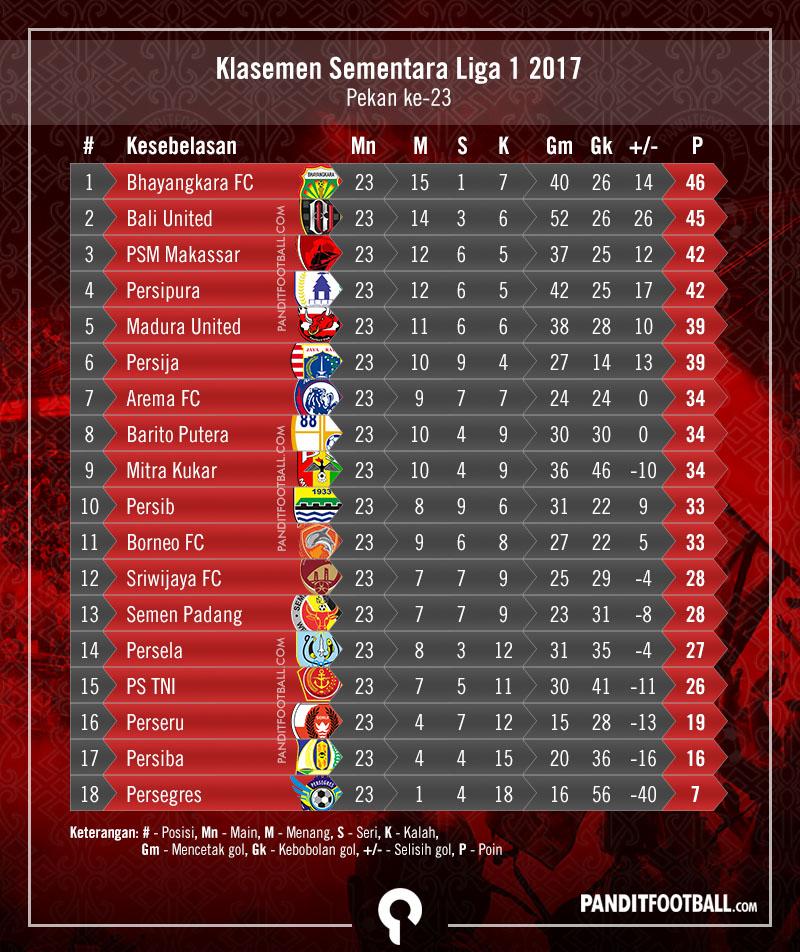 Klasemen Aff U18: Hasil, Klasemen, Dan Jadwal Selanjutnya Liga 1 2017 Pekan